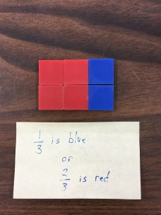 Area model using tiles representing 1/3 blue or 2/3 red or 2/6 blue and 4/6 red